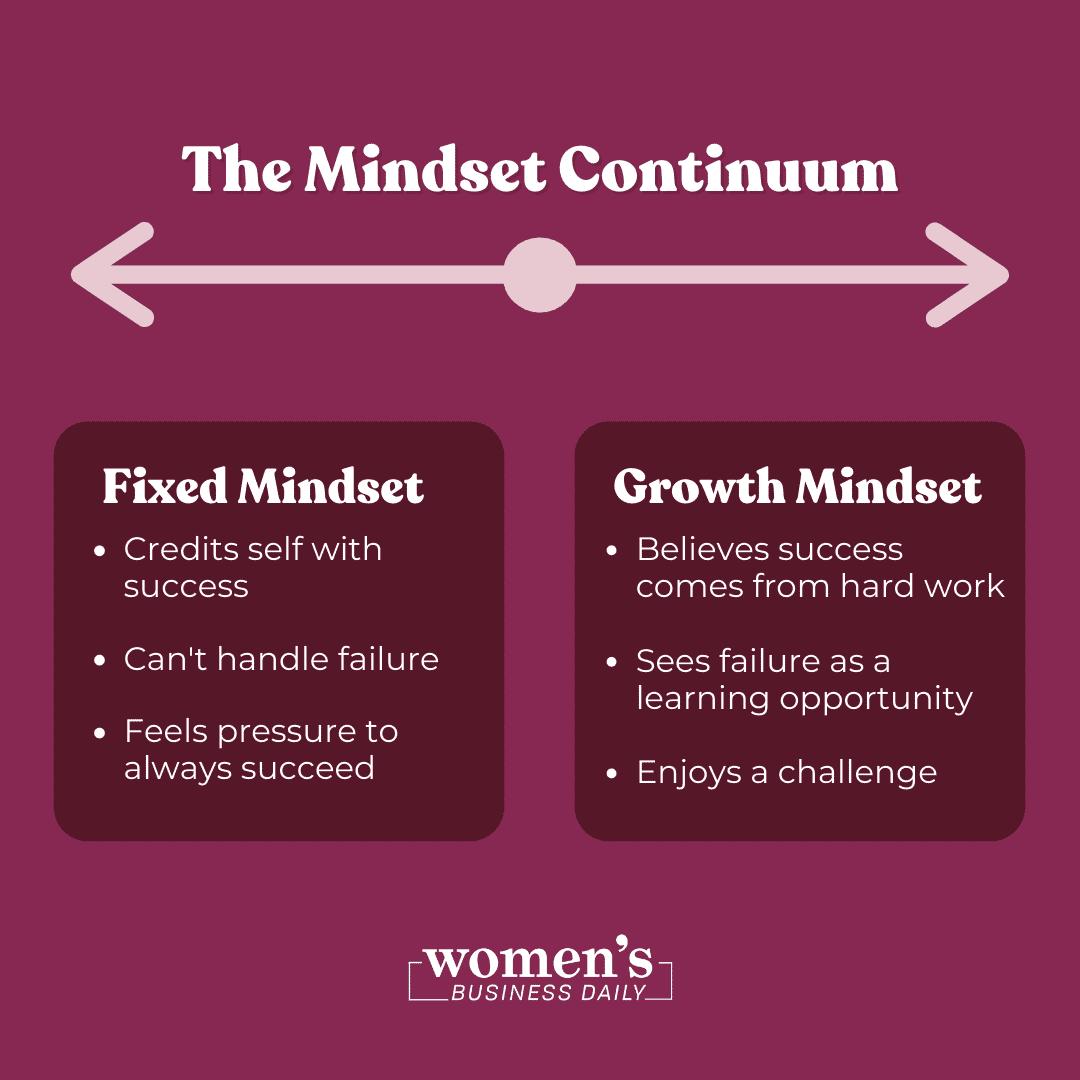 The Mindset Continuum